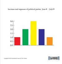 Incomes and expenses of political parties June 8 - July19