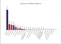 Comparison of Advertising Expenses and labour Payment of Political Subjects July 20 - August 9